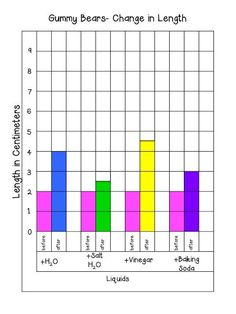 Gummy Bear Osmosis bar graph showing change in length.