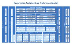 We can help you build enterprise architecture blueprint and help enterprise architecture dragon1 reference model malvernweather Choice Image