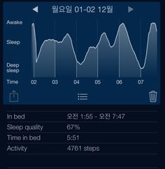 My sleep graph for 화요일 02 12월. Analysis by Sleep Cycle alarm clock for iPhone. http://sleepcycle.com/get/