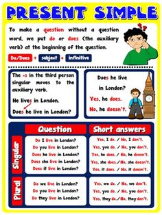 Classroom Posters - Teach English Step By Step Teaching Posters, Classroom Posters, Teaching Resources, Teaching Ideas, English Lessons For Kids, English Class, Teaching English, Body Preschool, English Posters
