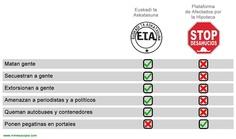 Señores del PP, ésta es la diferencia entre ETA y PAH