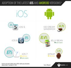 Adoption of the latest iOS and Android Versions Latest Ios, Jelly Beans, Adoption, Android, Foster Care Adoption, Jelly