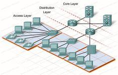 Cisco three layer . CCNA