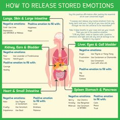 Now that you know emotions are stored and can cause you actual physical pain and problems, let's talk about a solution on how to release stored emotions! If you have not read the post before… Alternative Heilmethoden, Alternative Health, Alternative Medicine, Ayurveda, Reiki, Kundalini, Physical Pain, Emotion, After Life