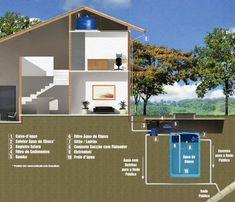 RK Arquitetura e Construções: Como reaproveitar a água da chuva em residências?