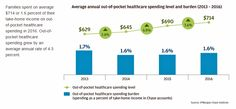 Out-Of-Pocket Healthcare Costs Grow in the Family Budget