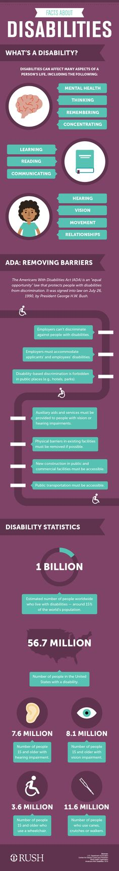 The Americans With Disabilities Act was signed into law 25 years ago. So what, exactly, did it accomplish? #ADA25