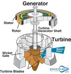 #Hydroelectric #Generator #electrikals #OnlineShopping #DieselGenerator #GasGenerator