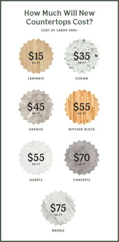 Renovating your kitchen? Here's how much new countertops will cost you, depending on the material you choose.