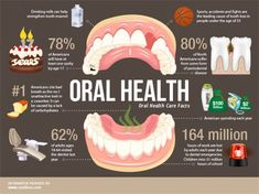 Why is Good dental hygiene so important and what can you do to improve your #oralhealth