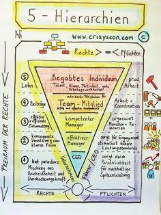 Videoanalysen, Medientrainings, Präsentationen & Visualisierungen; Auftrittstec - #Auftrittstec #management #Medientrainings #Präsentationen #Videoanalysen #Visualisierungen