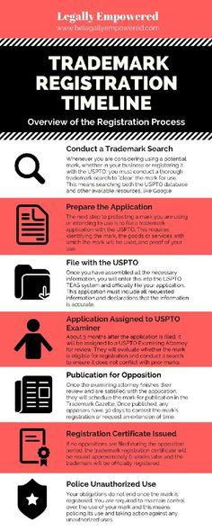 Overview Of The Trademark Process A Trademark Timeline Infographic Timeline Infographic Android Development Tutorial Infographic