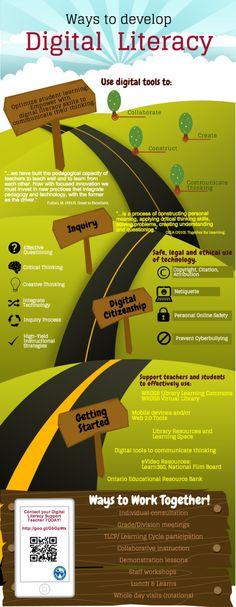 Info-graphic: Ways to Develop Digital Literacy