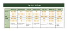 A comparison of top online tea stores to help you decide where to buy tea online, including reviews of the best and/or most popular tea shops and retailers.