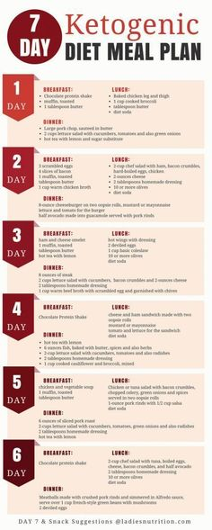 This is a detailed meal plan for the ketogenic, a high-fat, low-carbohydrate diet.