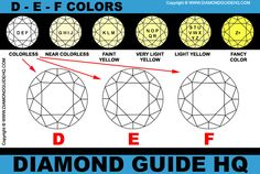 Diamond Color | Colorless Pure White Diamond Color | Diamond Guide