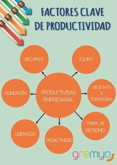 Factores Claves de la Productividad #Infografia