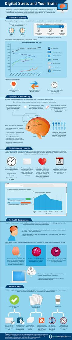 Does Multitasking Hurt Productivity? Social Media Changes How you Time Slice #infographic