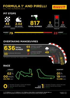 F1 pits & overtakes 2014