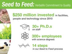 Seed to Feed: The Herbalife Manufacturing Success Story – Part One -