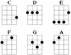 Ukulele chord diagram