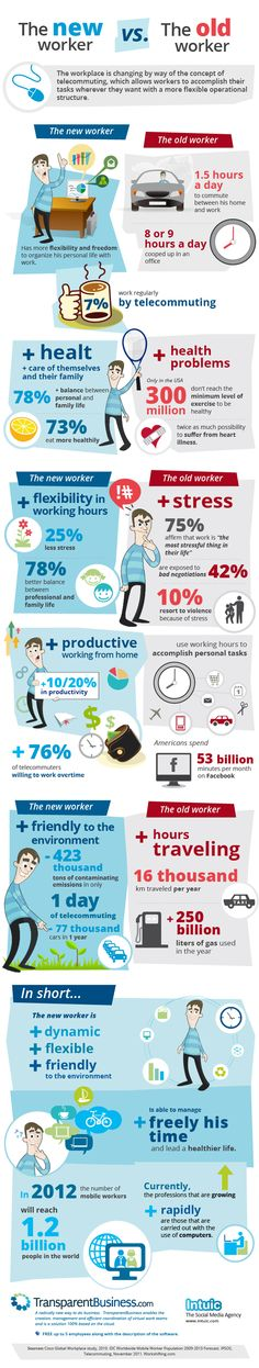 The new worker vs the old worker http://www.transparentbusiness.com/ #work