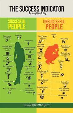 Successful people vs unsuccessful people Is your attitude holding you back? Change your ways - move on...