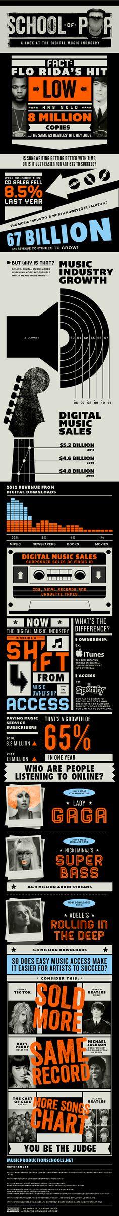 School of Pop: A look into the Digital Music Industry    Grande infographie sur le marché de la musique numérique     v/ @Hgibier