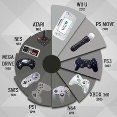 Com o tempo os joysticks também sofreram grandes transformações. Quem se lembra dos antigos modelos?