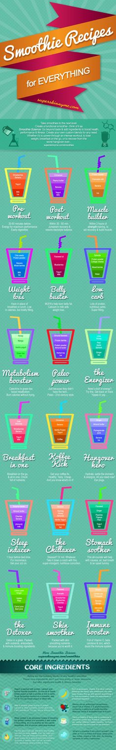 To keep my smoothie addiction going... Smoothie Recipes for Everything - 18 Recipes to Make You More Awesome http://sulia.com/my_thoughts/2b306d24-13b4-4c56-9d64-14492f88f0f6/?source=pin&action=share&btn=small&form_factor=desktop&pinner=125502693