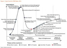 Fresh hype cycle from Gartner