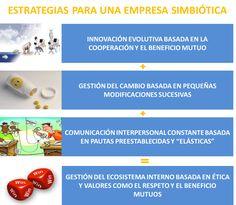 Estrategias para una empresa simbiótica