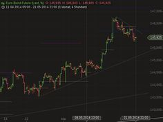 Bund Future chartanalyse 12.05.2014