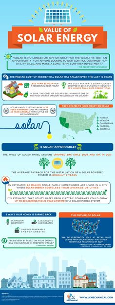 Infographic: Are you benefiting from solar energy?