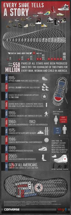 The history of Converse [infographic] - Holy Kaw! Every shoe tells a story.