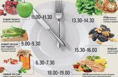 Правильное и здоровое питание - меню на неделю