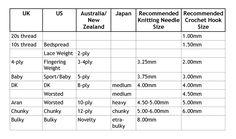 Siona Karen : 4 Useful Conversion Charts for Crochet & Knitting