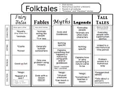The Book Fairy-Goddess: Folktales, Fairytales, and Fables, Oh my! -- lots of anchor chart photos