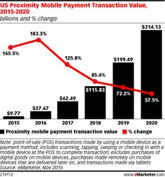 Using a mobile phone to pay for a purchase at the physical point of sale is by no means common in the US. But as more people upgrade to smartphones with built-in mobile wallets and as merchants' acceptance of mobile payment technology grows, the number and total value of such payments will continue to record large gains through 2020.