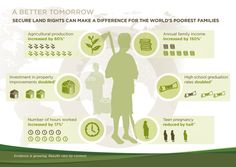 Infographic | Why Land Rights Matter