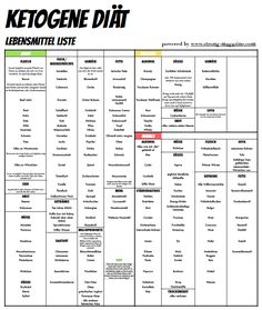 Ketogene Diät - die Lebensmittelliste mit erlaubten Lebensmitteln