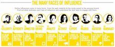 Comment créer du contenu Fast Food Viral et faire du news jacking ? Social Media Influencer, Influencer Marketing, Marketing Digital, Social Media Marketing, Interview, Business Profile, Business Tips, Emotion, Marketing Automation