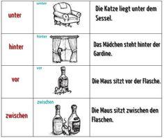 Deutsch lernen: WO ist Was ?