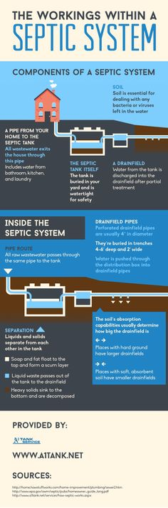 The septic tank in your home's septic system is buried in your hard and is watertight for safety! Take a look at this infographic about septic tank inspections in San Francisco to learn more about components involved in this system.