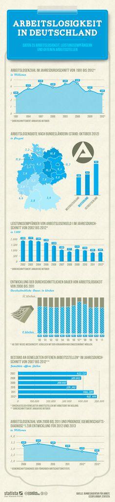 • Infografik: Arbeitslosigkeit in Deutschland | Statista