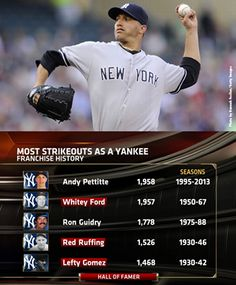 Andy Pettitte now ranks 1st in strikeouts in Yankees history, surpassing Whitey Ford's record set in 1963.