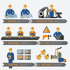 Illustration of Factory production process of design manufacture assembly test control deliver infographic vector illustration vector art, clipart and stock vectors. Safety Stock, Process Infographic, Timeline Infographic, Lean Manufacturing, Just In Time Manufacturing, Conveyor System, Construction Safety, Licence Lea, Line Illustration