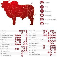 cortes de carne bovina                                                                                                                                                                                 Mais