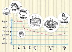 The inverse relationship between tastiness and cost when eating in Shanghai, China.