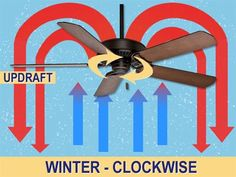 b/c I always forget which direction--Fall Home Maintenance Tips from Forest Glen Construction. Get your home prepared for the fall and winter months so your future self can cozy up and enjoy! Ceiling Fan Direction, Forest Glen, Ceiling Fan Blades, Ceiling Fans, Home Fix, Home Repairs, Winter House, Autumn Home, Hacks